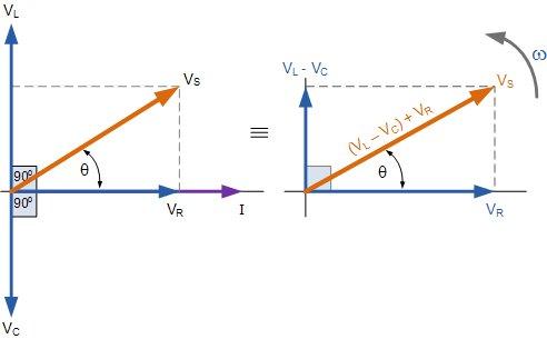 Phasor Diagram for Series Circuit
