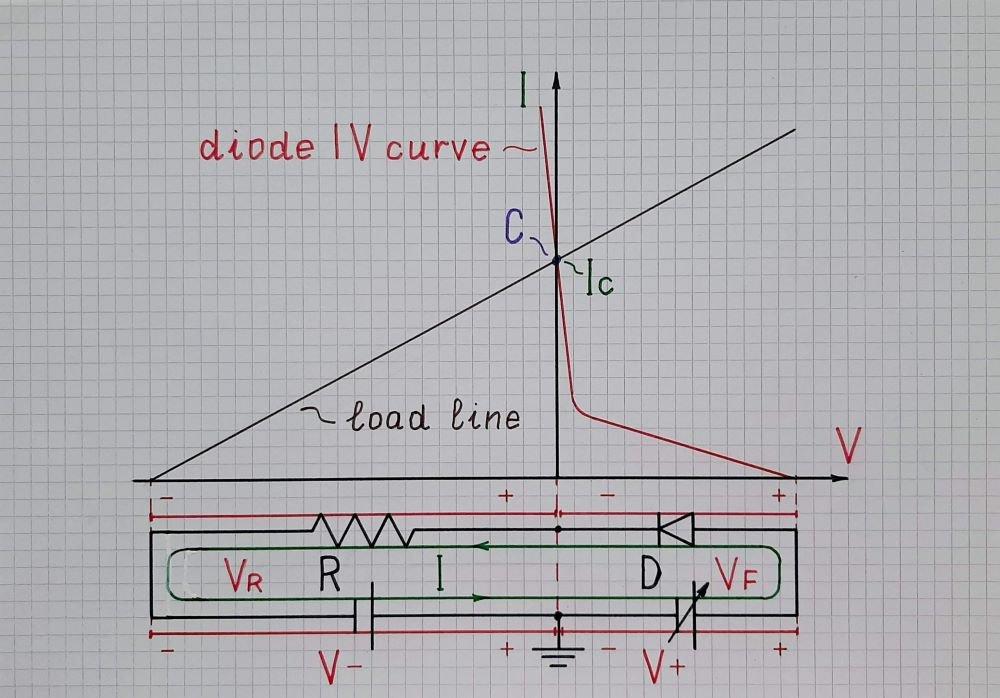 Fig. 2 - Biased diode